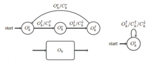Representation of operations as automata